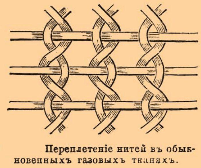 Переплетение нитей в простых газовых тканях