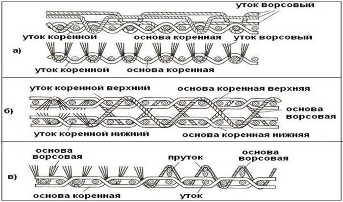 Схема: Разрез ткани ворсовых переплетений