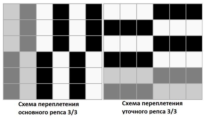 Схема переплетения основного и уточного репса