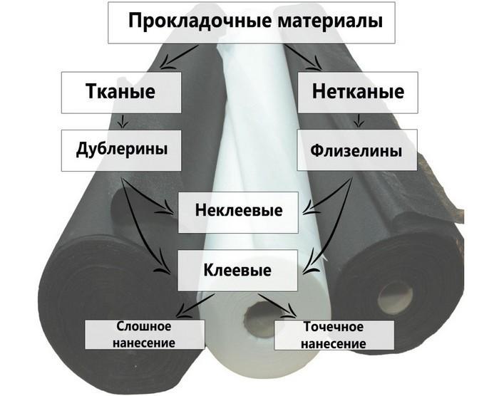 Подкладочные материалы: флизелин и дублерин