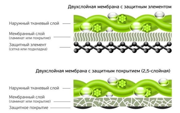 Двухслойные мембранные покрытия