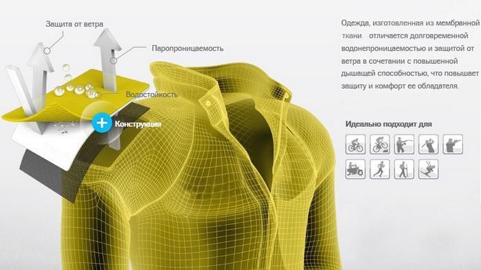 Одежда изготовленная из мембранной ткани