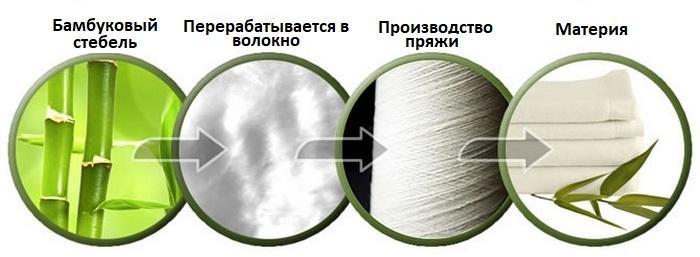 Процесс производства бамбукового материала