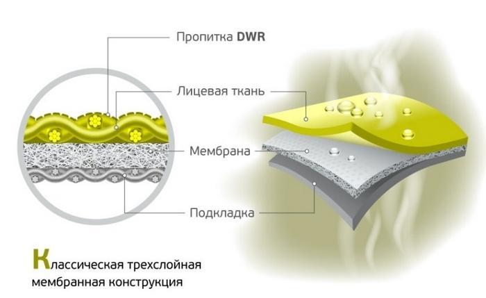 Трехслойные мембранные покрытия