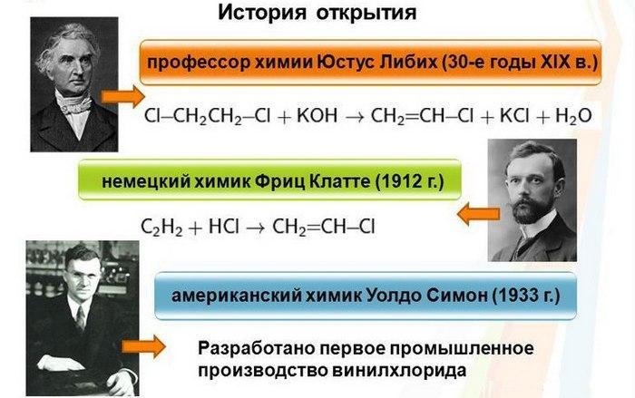 История открытия винилхлорида