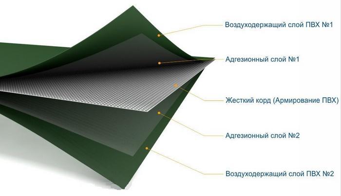Многослойная ПВХ ткань для надувных лодок