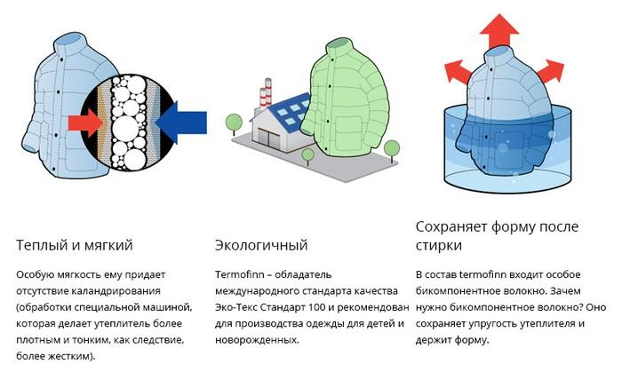 Преимущества материала термофин