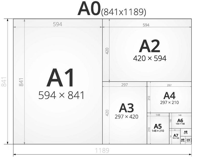 Форматы листов бумаги размеры в миллиметрах, фото