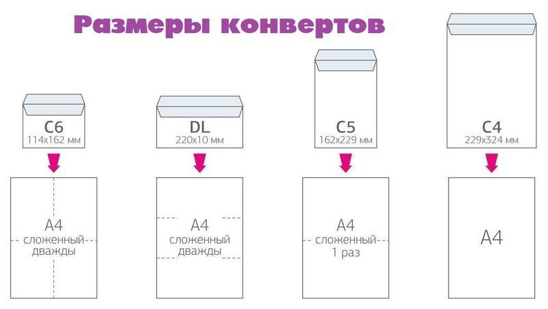 Размеры конвертов, фото