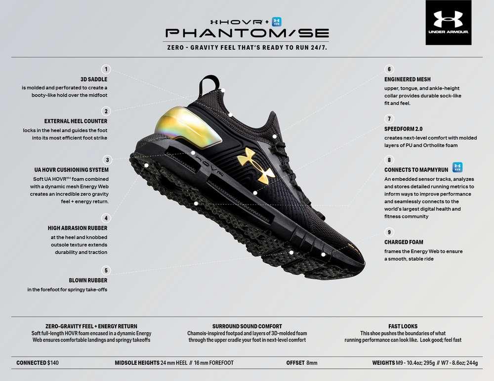 Инновационные технологии в кроссовках Under Armor, фото